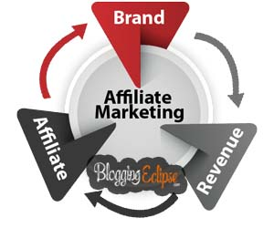 Affiliate Markeing India Flow Chart