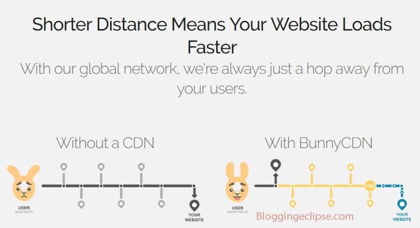 Bunnycdn-overview