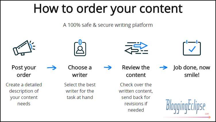 How-contentmart-works