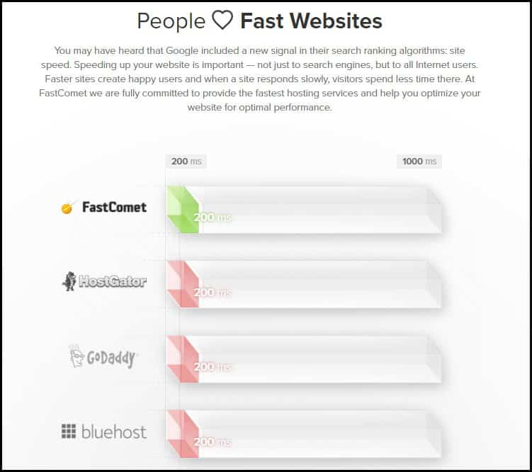 Fastcomet-Web-speed-comparasion